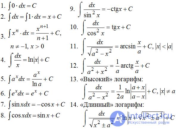 интегралов студентов решебник для