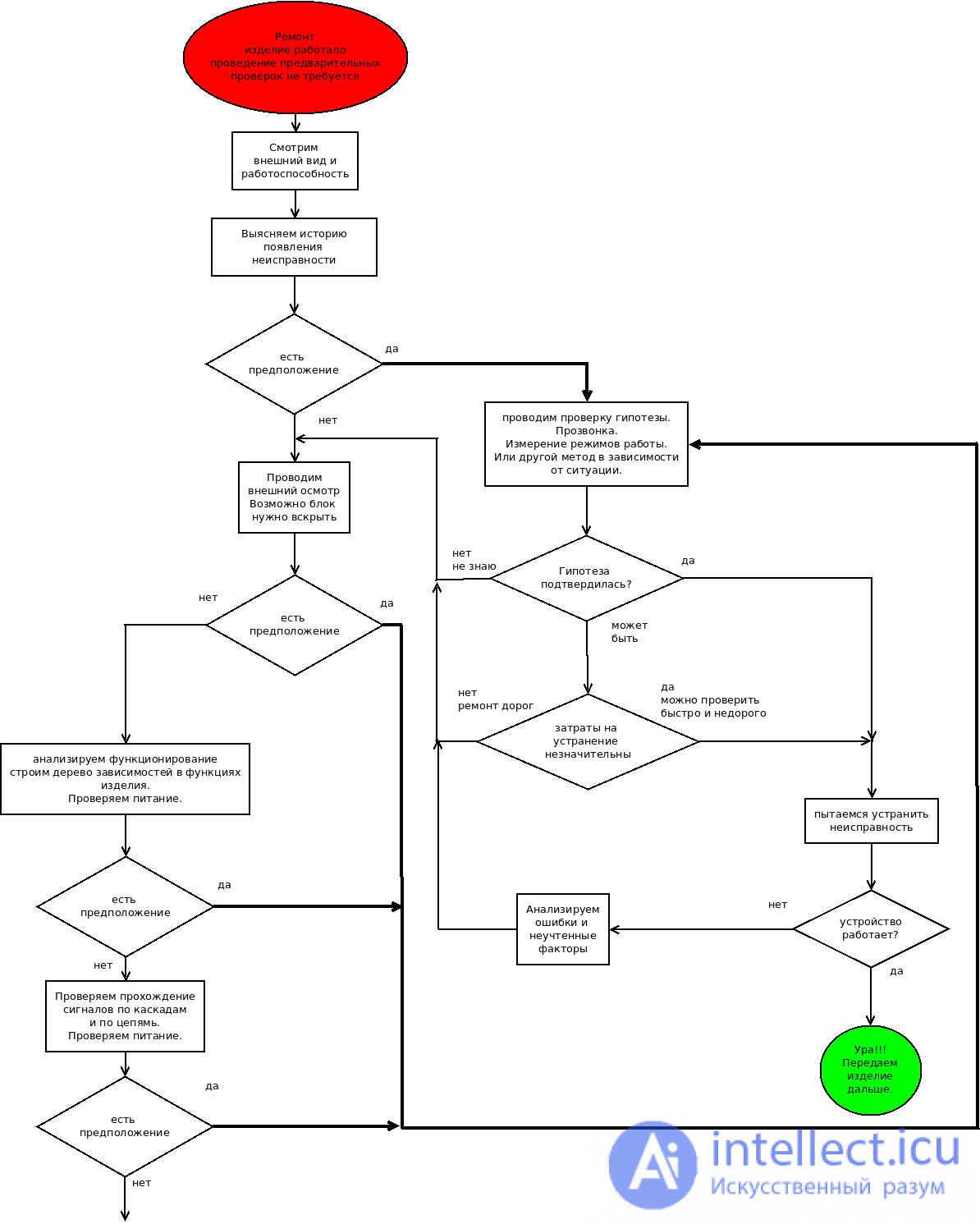 Разновидности блок схем