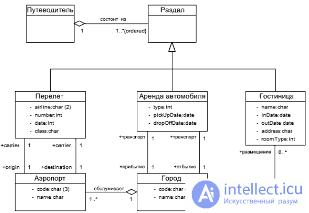 типы диаграмма связей компонентов
