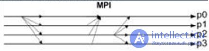 architecture of parallel systems: distributed memory (MPP) and shared memory (SMP) - intellect.icu portal