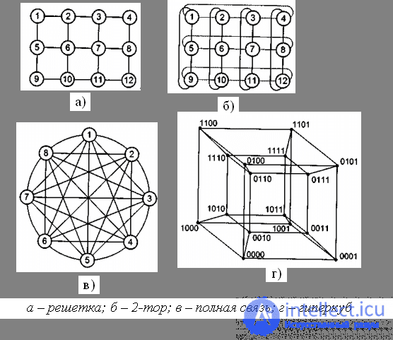 Topological links of the modules of computing systems for parallel computing - intellect.icu portal