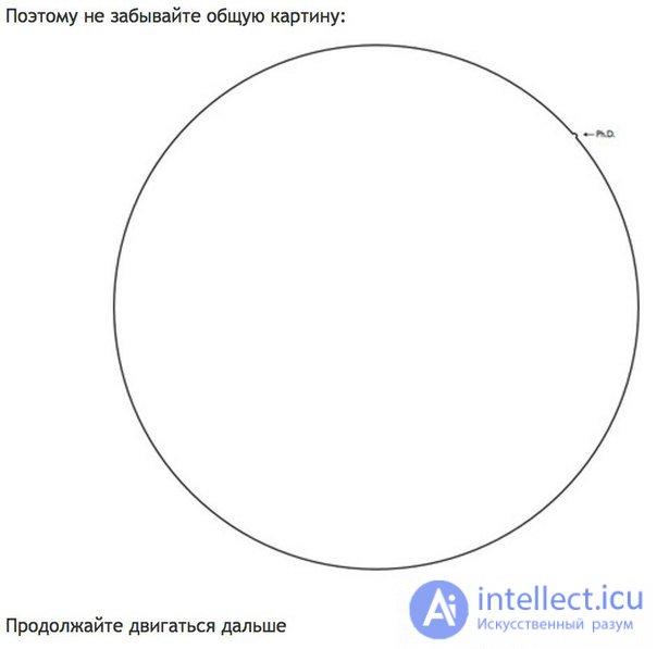 графическое объяснение что такое кандидатская диссертация  графическое объяснение что такое кандидатская диссертация портал ml